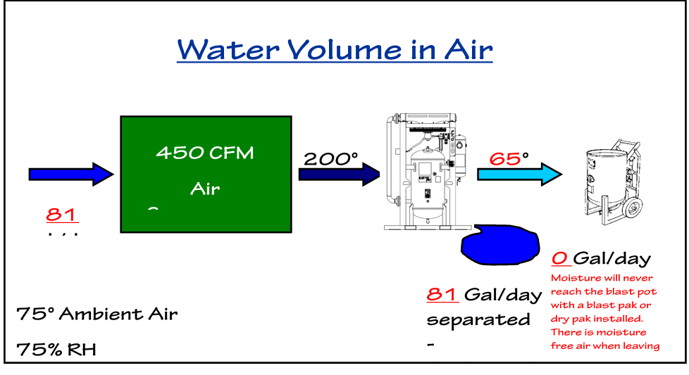 Air Dryer Chart for 450 cfm