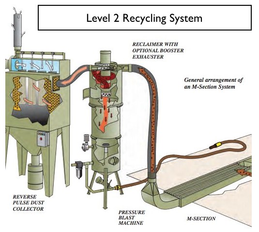 M-Section® Lightweight Abrasive Recovery System